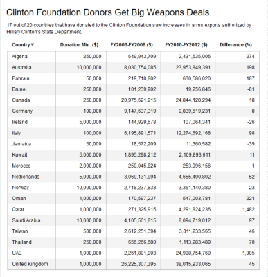 Clinton foundation donors