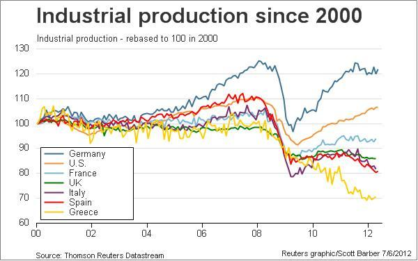 greek-economy-industrial-production